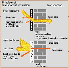 Transparent Insulation